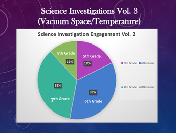 Check out our Engagement Graph From Science Investigations Vol 2 Video!