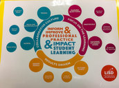 Professional Learning Communities - Collaborative Planning