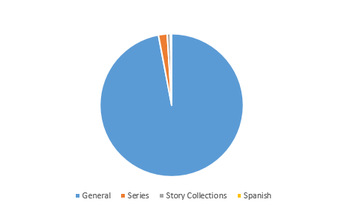 Fiction breakdown