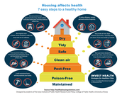 INVEST Health Interns  Design 7 Steps to a Healthy Home