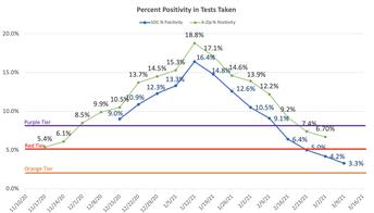 Percent Positivity in Tests Taken