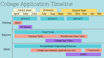 College App Timeline