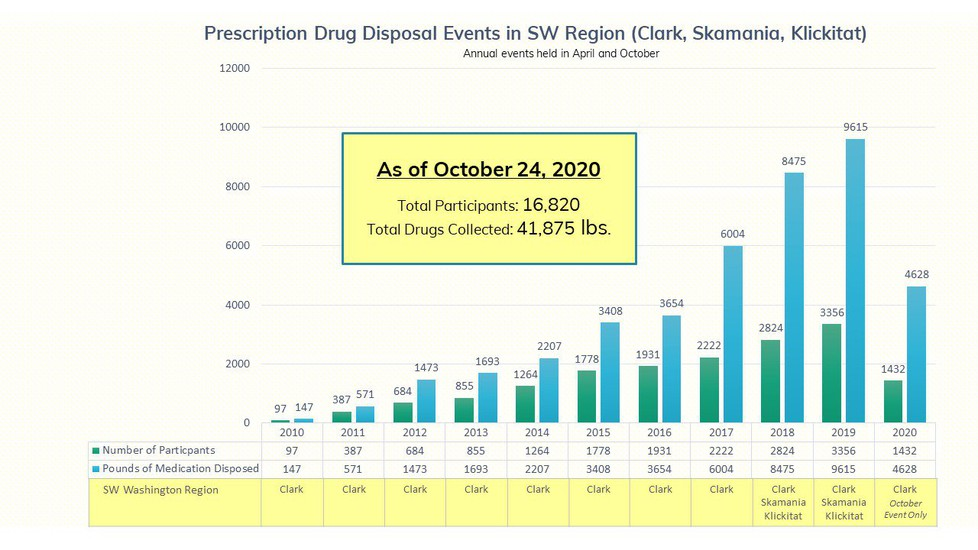 Graph showing Total participants from take back events since 2010: 16,820. Total drugs collected: 41,875 pounds.
