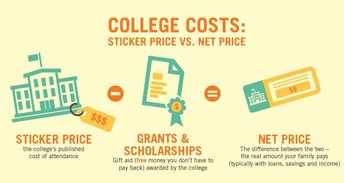 #5 How much will college cost for my family?