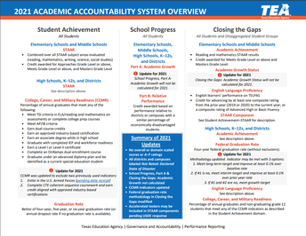 2021 Academic Accountability System Overview