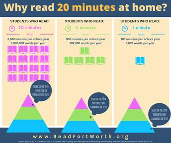 Encourage Reading!