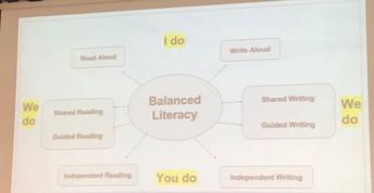 Balanced Literacy (I do, we do, and you do)