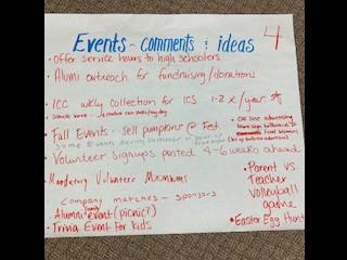 Question 4- What are your ideas about events?