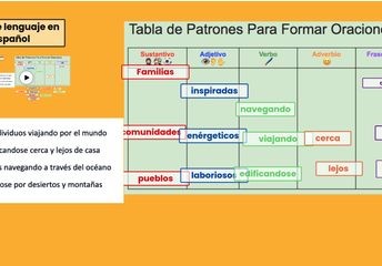 Sentence patterning chart