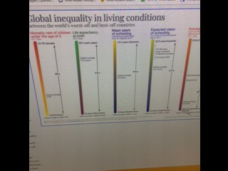 Global inequality in living conditions