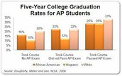 What are the Benefits of taking an AP Course?