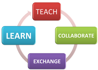 ADW Ed Tech Educators PLC/PLN