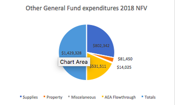 Other General Fund  2018