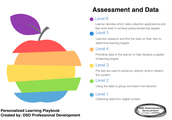 The Six Levels of Blended and Personalized Learning