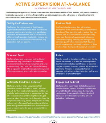 Active Supervision at a Glance poster