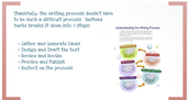 Writing Products: The Process of Working with Words