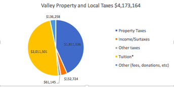 Valley Local Taxes 2018