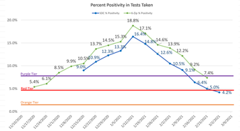Percent Positivity in Tests Taken
