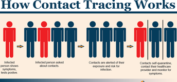 Testing and Contact Tracing