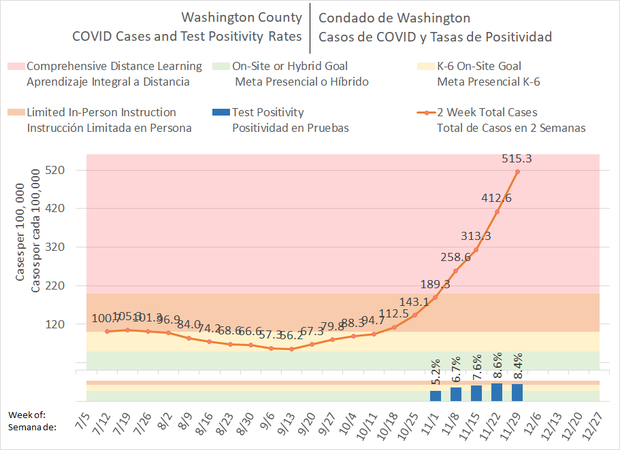 Current Case Rate Data for Washington County