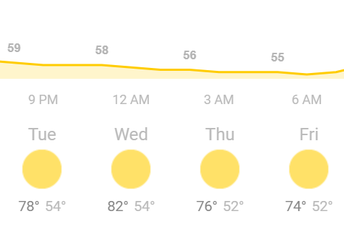 Weather for the Week