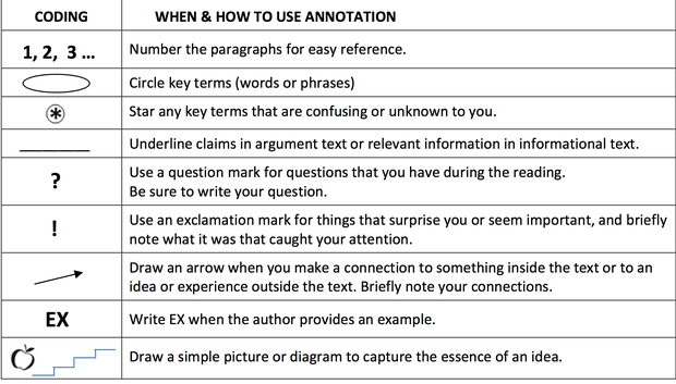 Purposeful annotation smore annotation guide ccuart Gallery
