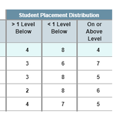 Student Placement Distribution