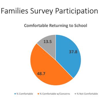 Fall Return to School Survey Results