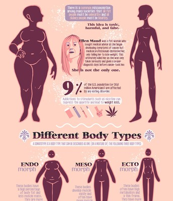 """Fat/Skinny"" Infographic"