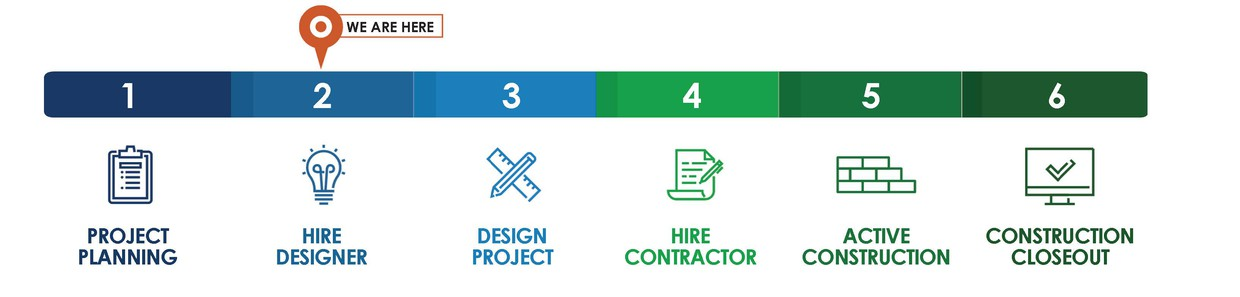 A process chart that shows all 6 phases starting with project planning and ending with construction closeout. Your school is in Hire Designer.