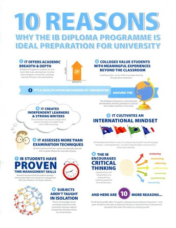 Outstanding IB Diploma Results