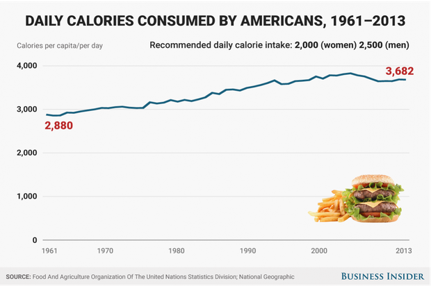 Graph by Business Insider shows the increase in calories consumed by Americans between 1961 and 2013