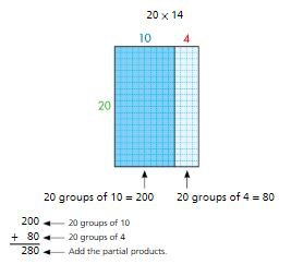 Topic 4: Use Strategies and Properties to Multiply by 2-Digit Numbers: Developing Multiplication Strategies