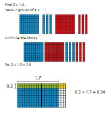 Topic 4: Use Models and Strategies to Multiply Decimals
