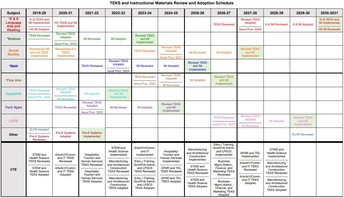TEKS and Instructional Materials Cycle Updated...