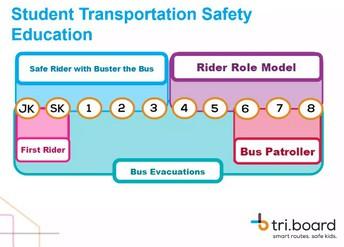 Image of student transportation safety education flowchart