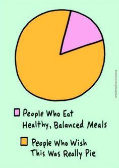 Pie Chart...