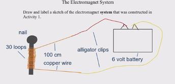 Exploring Electro-magnetics