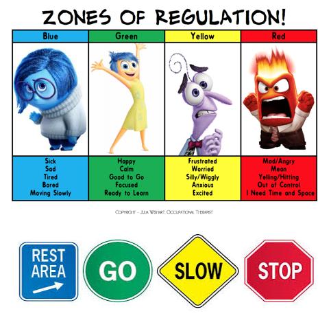 zones of regulation video