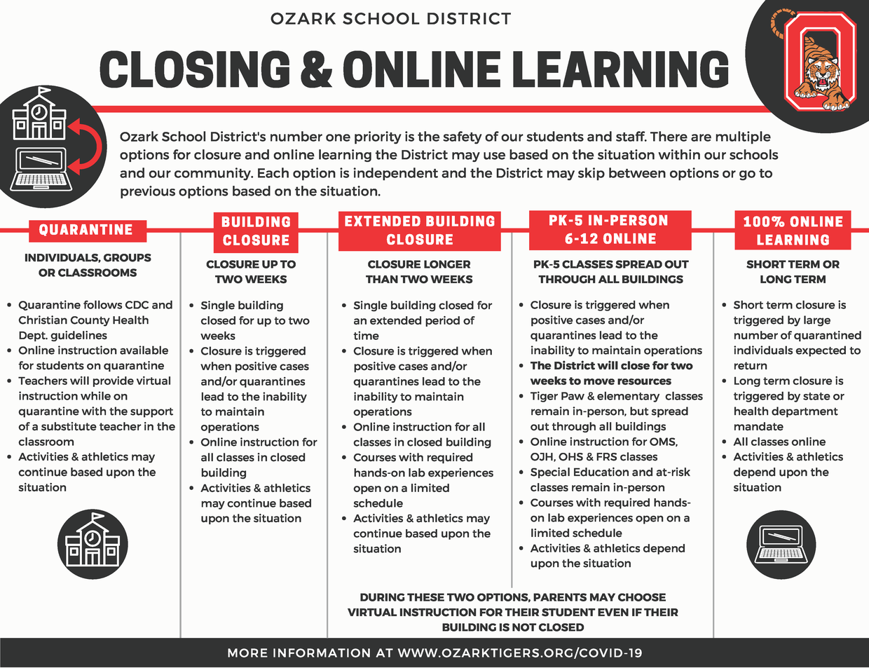 Closing & Online Learning Options