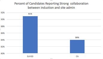SUHSD completers reported strong collaboration between Induction and Site Administration