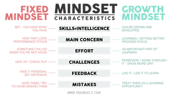 Unpacking the Growth Mindset:  Why and How It Works