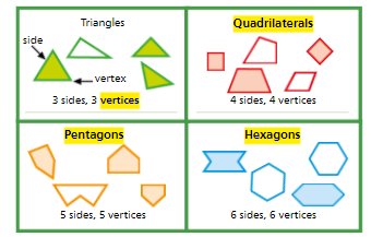 Topic 13: Shapes and Their Attributes