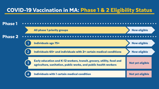 Link to Mass Dept of Public Health website vaccine phases