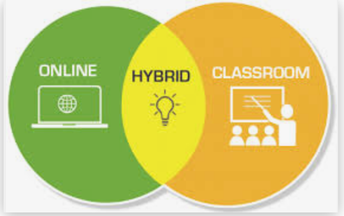What your choice means: Hybrid