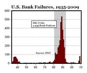 1982 (regarding banking)