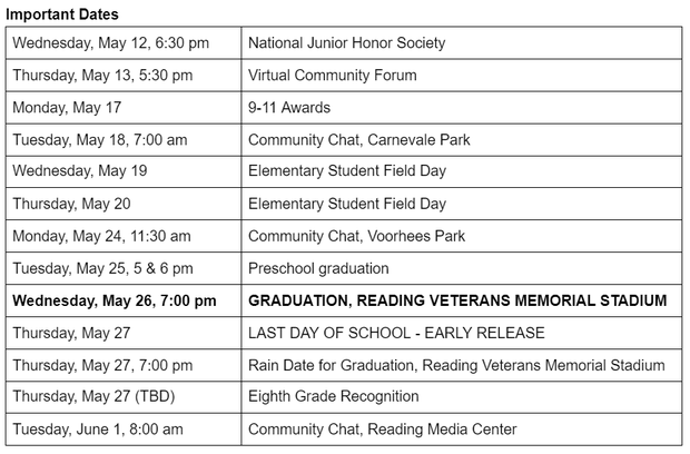 Wednesday, May 12, 6:30 pm National Junior Honor Society Thursday, May 13, 5:30 pm Virtual Community Forum  Monday, May 17 9-11 Awards Tuesday, May 18, 7:00 am Community Chat, Carnevale Park Wednesday, May 19 Elementary Student Field Day Thursday, May 20 Elementary Student Field Day Monday, May 24, 11:30 am  Community Chat, Voorhees Park Tuesday, May 25, 5 & 6 pm Preschool graduation Wednesday, May 26, 7:00 pm GRADUATION, READING VETERANS MEMORIAL STADIUM Thursday, May 27 LAST DAY OF SCHOOL - EARLY RELEASE Thursday, May 27, 7:00 pm Rain Date for Graduation, Reading Veterans Memorial Stadium Thursday, May 27 (TBD) Eighth Grade Recognition Tuesday, June 1, 8:00 am Community Chat, Reading Media Center