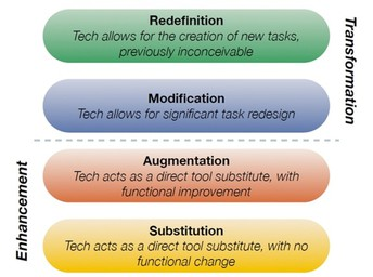 Utilizing Technology in the Modern Classroom