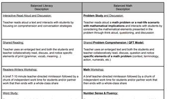 Balanced Literacy Description and Balanced Math Description