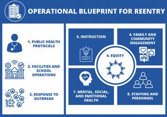 CFT Operational Blueprint